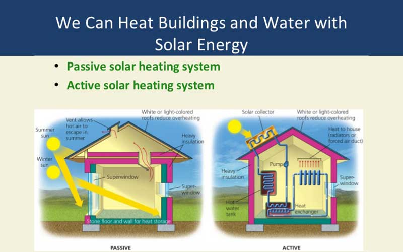 Active And Passive Solar Heating Diagram