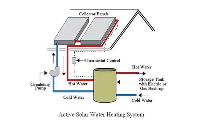 Active Solar Geyser System