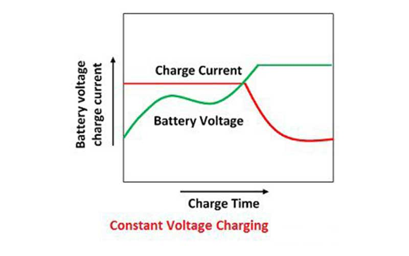 Constant Voltage Battery Chargers