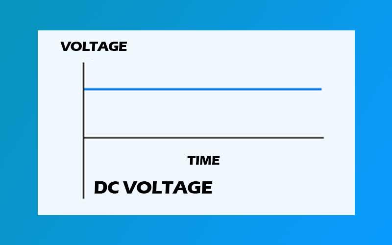 Dc Voltage Current Graphic