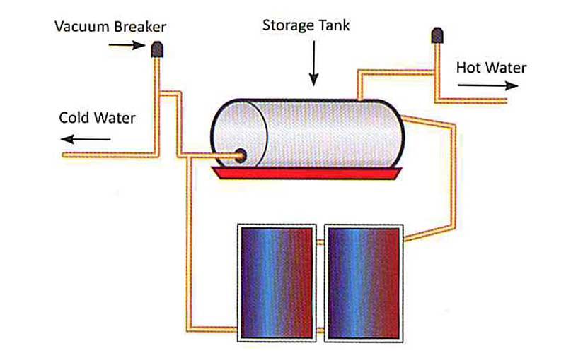 Direct Solar Geyser System