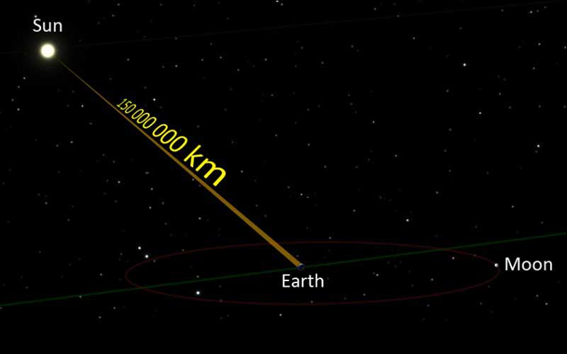 Distance For Sun Solar Rays To Travel To Earth