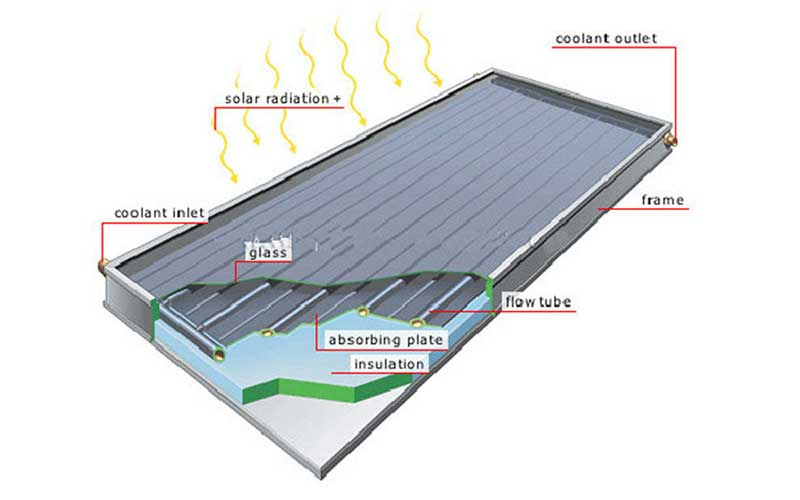 Flat Plate Solar Geyser Collectors