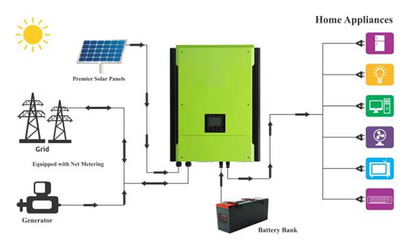 Grid-tied System With Battery Backup Hybrid