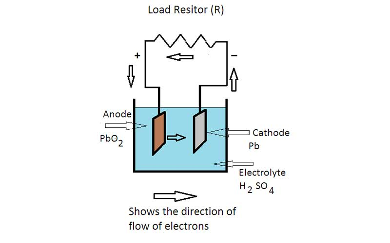 How Lead-Acid Batteries Work Diagram