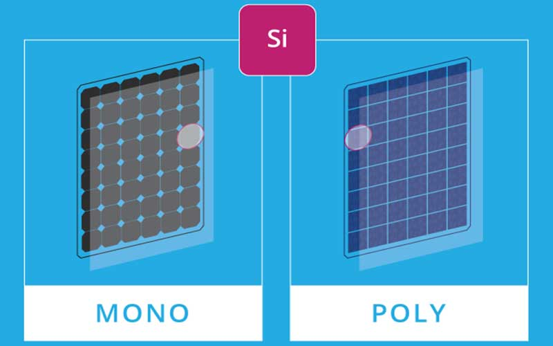 Monocrystaline and Polycrystaline Solar Panels