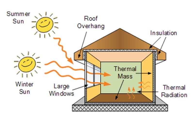 Passive Solar Building Heat Diagram
