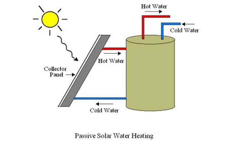 Passive Solar Geyser System