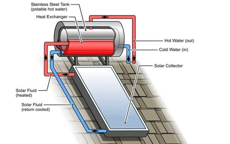 Solar Geyser Components Diagram
