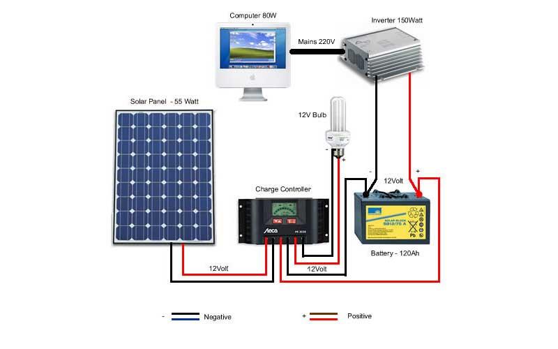 Solar Inverter Input Voltage