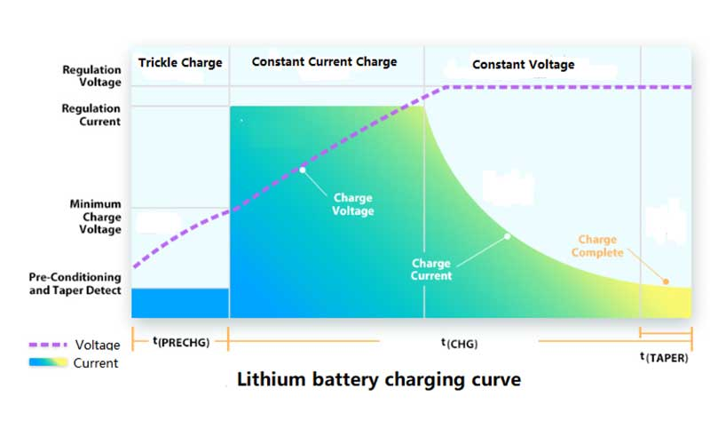 Taper Current Battery Chargers