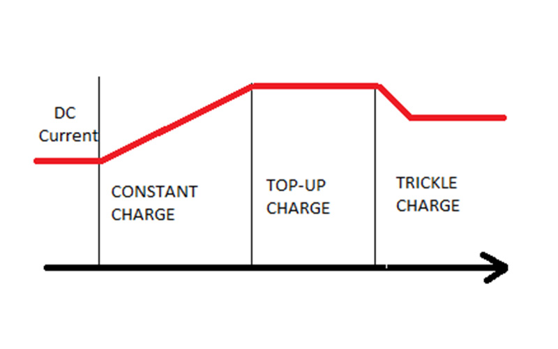 Trickle Current Battery Chargers