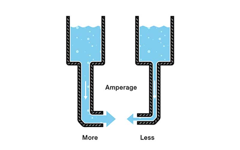 Amperage Water Diagram Big And Small Flow