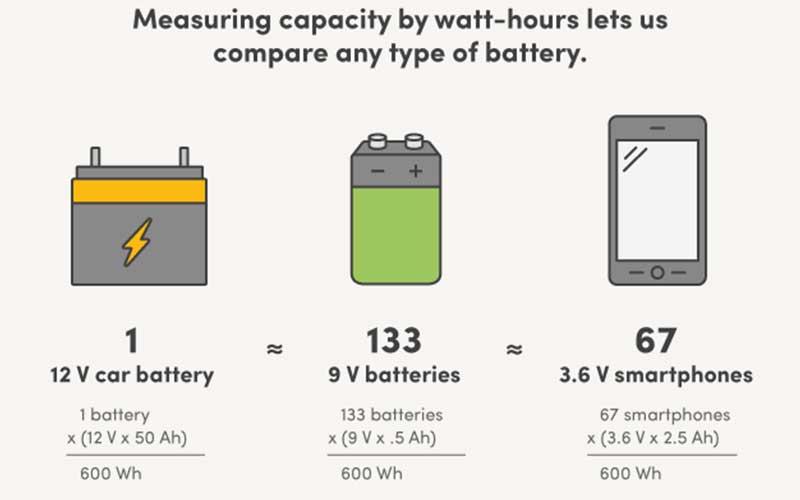 Calculating Capacity Of Batteries In Watt Hours