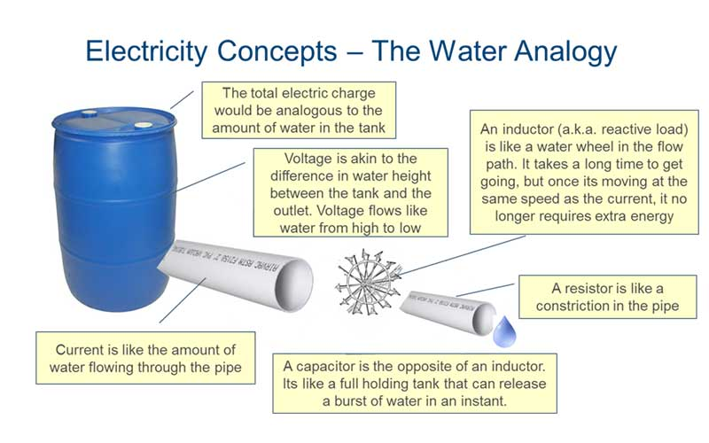 Electricity Concepts The Water Analogy