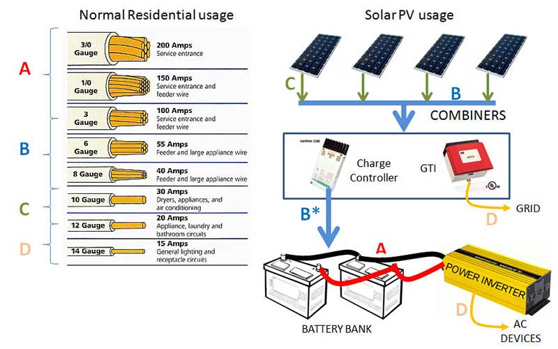 Sizing Correct Solar Electrical Wires