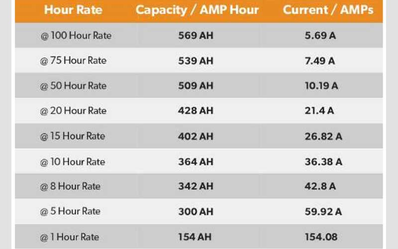 Solar Battery Amp Hours Rating