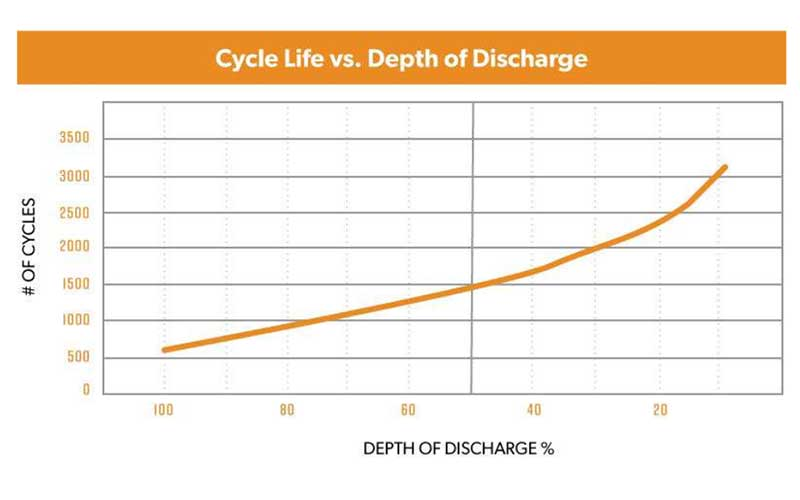 Solar Battery Cycle Graphic