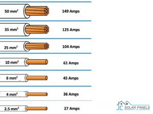 Solar Cabling Requirements Based On Amperage