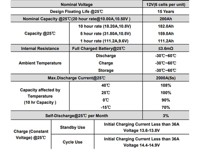 Must 200Ah Gel Battery Specifications