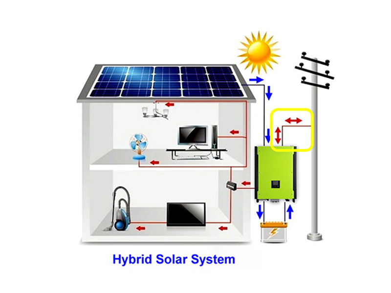 Hybrid Residential Solar Conversion System