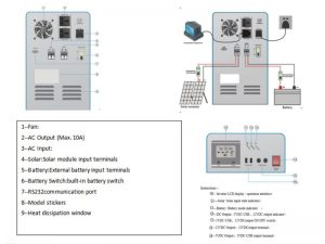 2kw Home UPS Solar Ready Solution