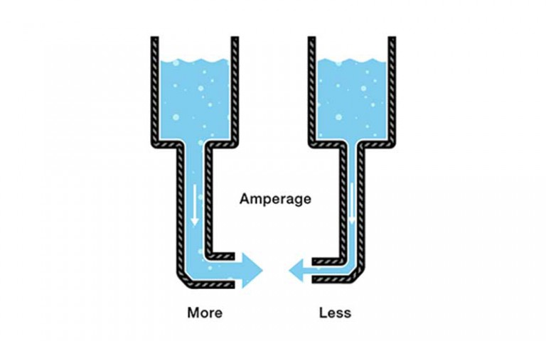 What is Amperage