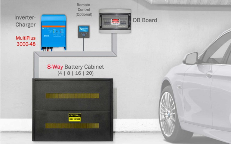 Battery backup systems For Load Shedding