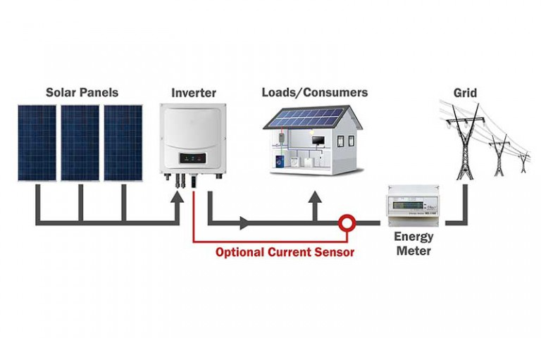Grid-Tied Solar Inverter Configuration Diagram
