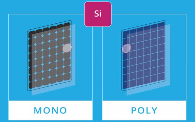 Polycrystalline and Monocrystalline solar panels