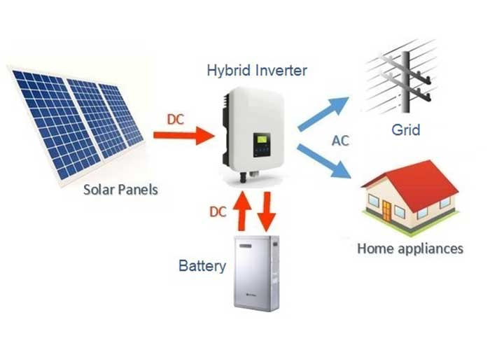 Residential Hybrid solar system