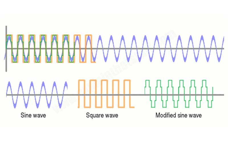 Sine Wave Square Wave Modified Sine Wave