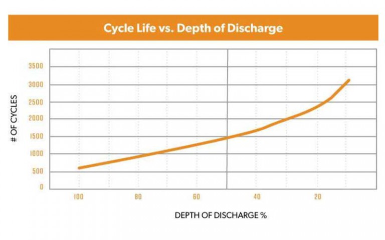 Battery cycle term
