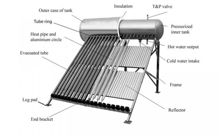 Solar Hot Water Geyser Heater Diagram