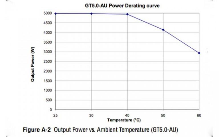 Solar Inverter Ambient Temperature Range