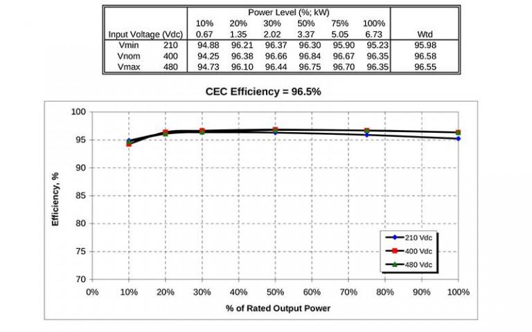 Solar Inverter Efficiency Rating
