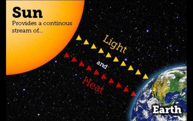 Solar Light And Solar Heat To Earth