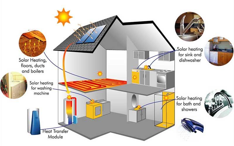 Solar building heating
